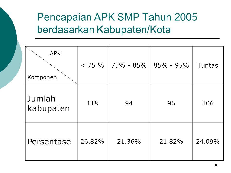 Pencapaian APK SMP Tahun 2005 berdasarkan Kabupaten/Kota