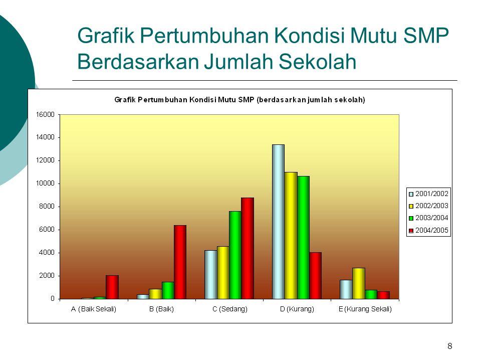 Grafik Pertumbuhan Kondisi Mutu SMP Berdasarkan Jumlah Sekolah