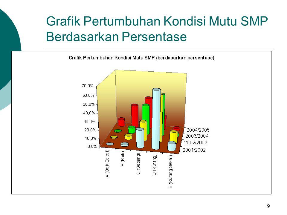 Grafik Pertumbuhan Kondisi Mutu SMP Berdasarkan Persentase