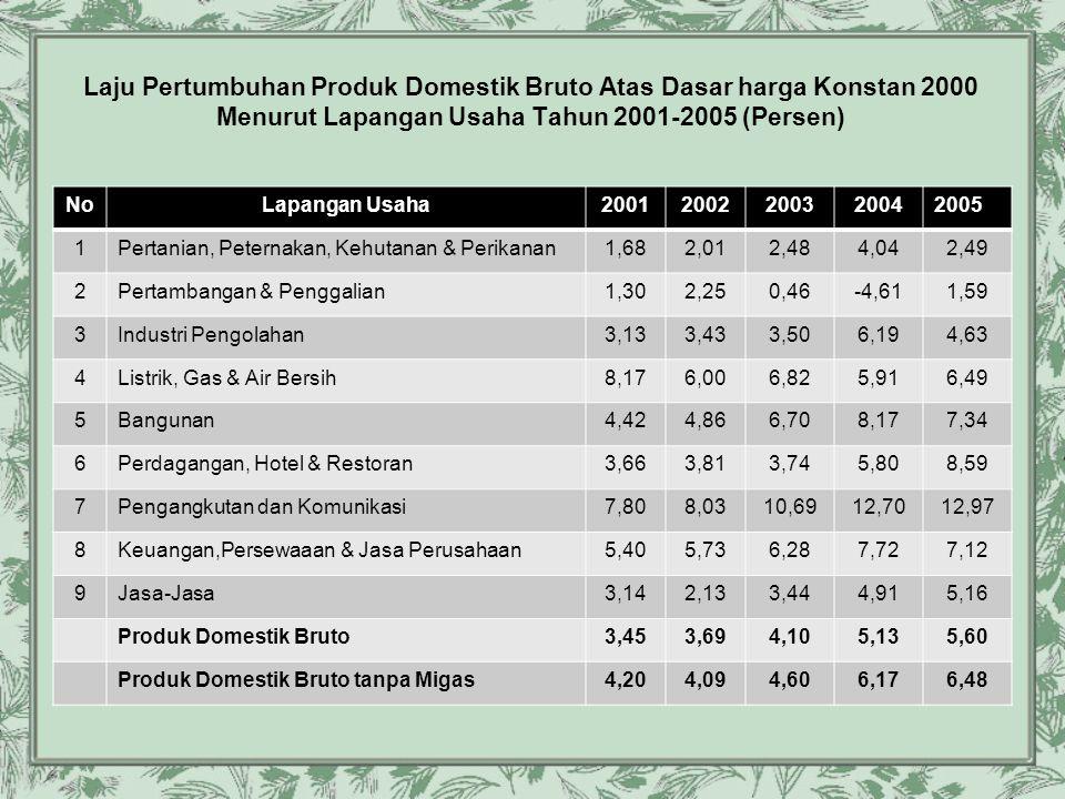 Laju Pertumbuhan Produk Domestik Bruto Atas Dasar harga Konstan 2000 Menurut Lapangan Usaha Tahun 2001-2005 (Persen)