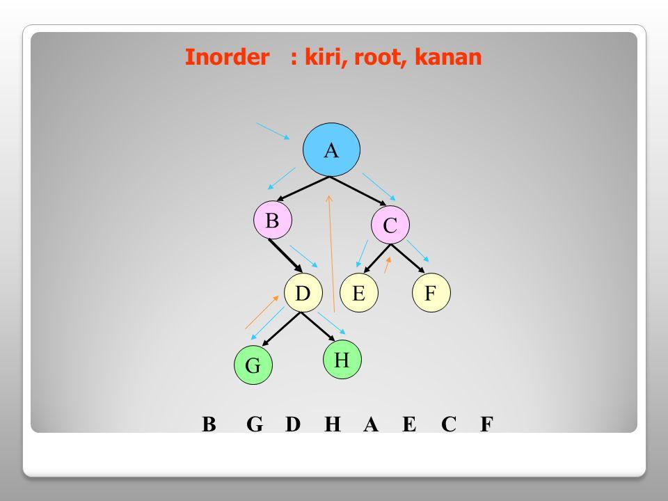 Inorder : kiri, root, kanan