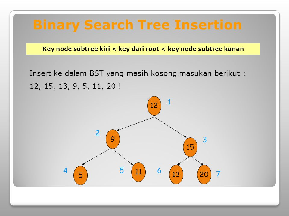 Binary Search Tree Insertion