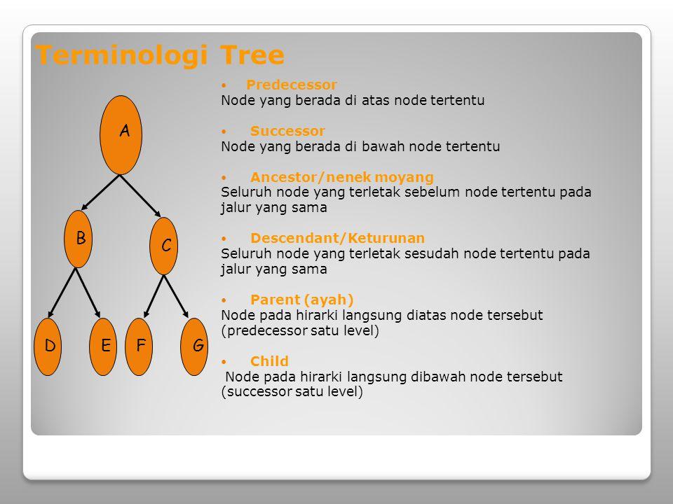 Terminologi Tree A D B C E F G Predecessor