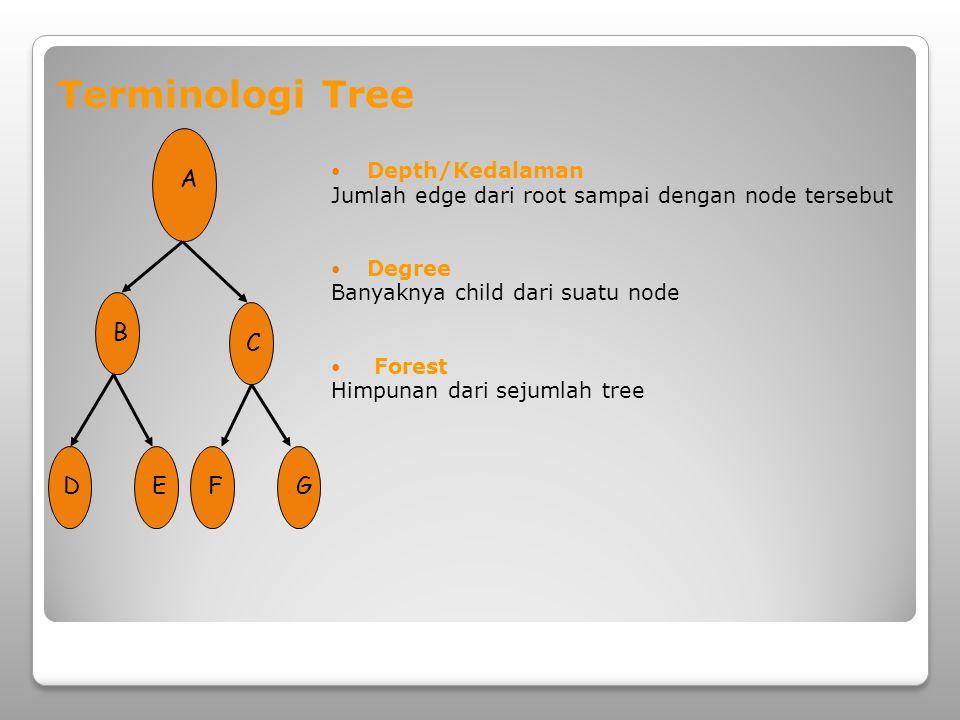 Terminologi Tree A D B C E F G Depth/Kedalaman