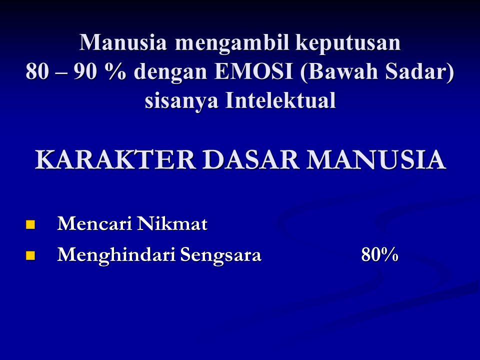 Manusia mengambil keputusan 80 – 90 % dengan EMOSI (Bawah Sadar) sisanya Intelektual KARAKTER DASAR MANUSIA