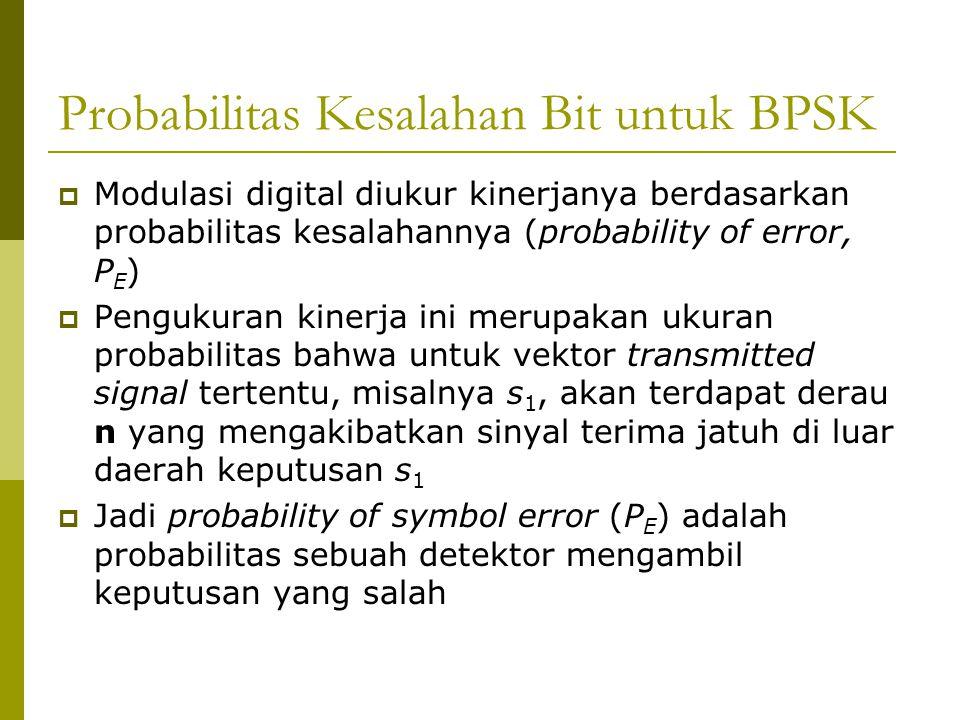 Probabilitas Kesalahan Bit untuk BPSK