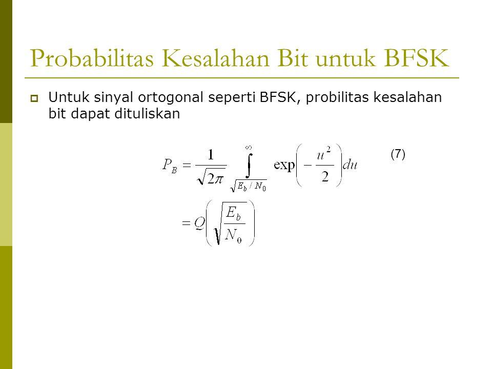 Probabilitas Kesalahan Bit untuk BFSK