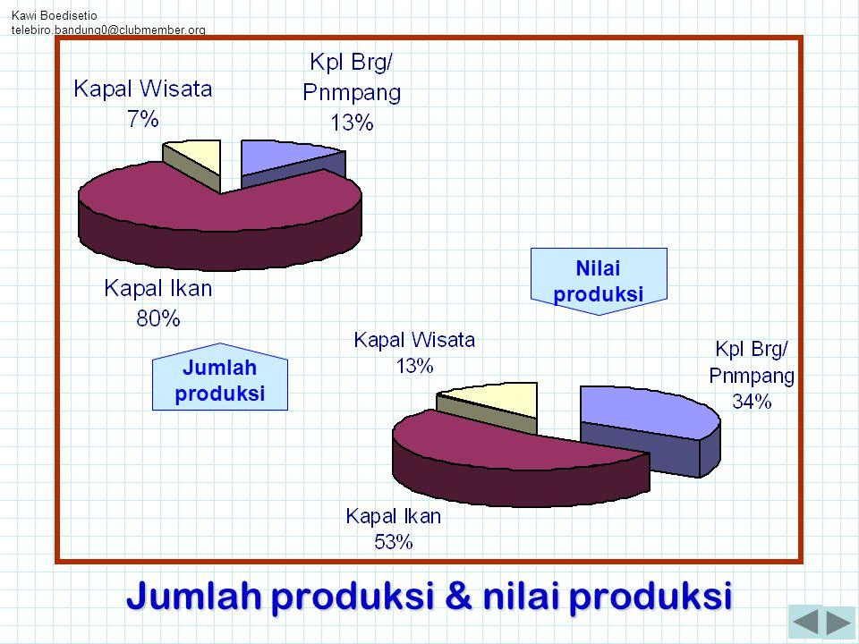 Jumlah produksi & nilai produksi