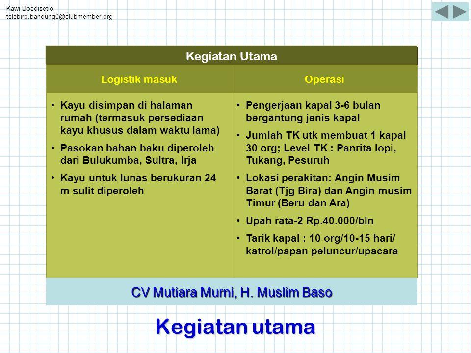 CV Mutiara Murni, H. Muslim Baso