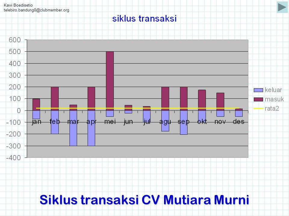 Siklus transaksi CV Mutiara Murni