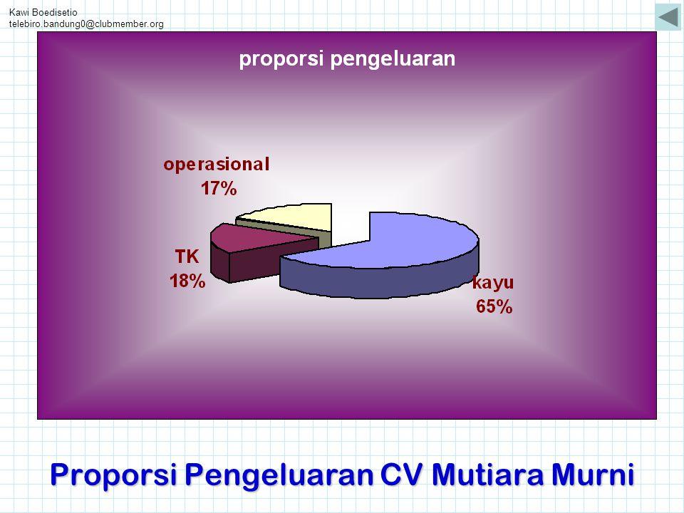 Proporsi Pengeluaran CV Mutiara Murni