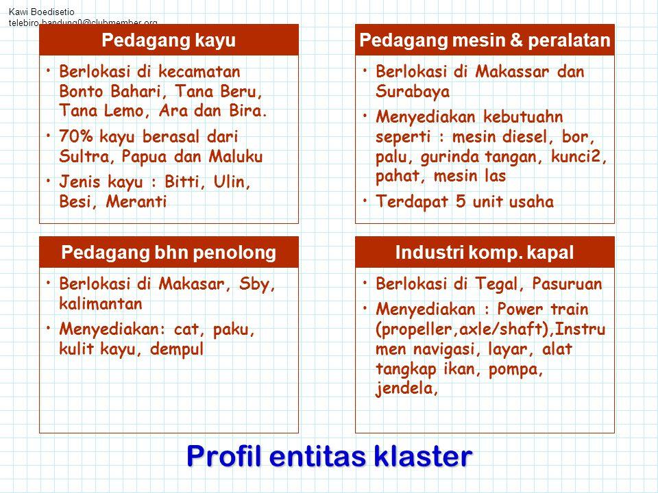 Profil entitas klaster