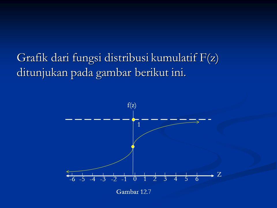 Grafik dari fungsi distribusi kumulatif F(z) ditunjukan pada gambar berikut ini.