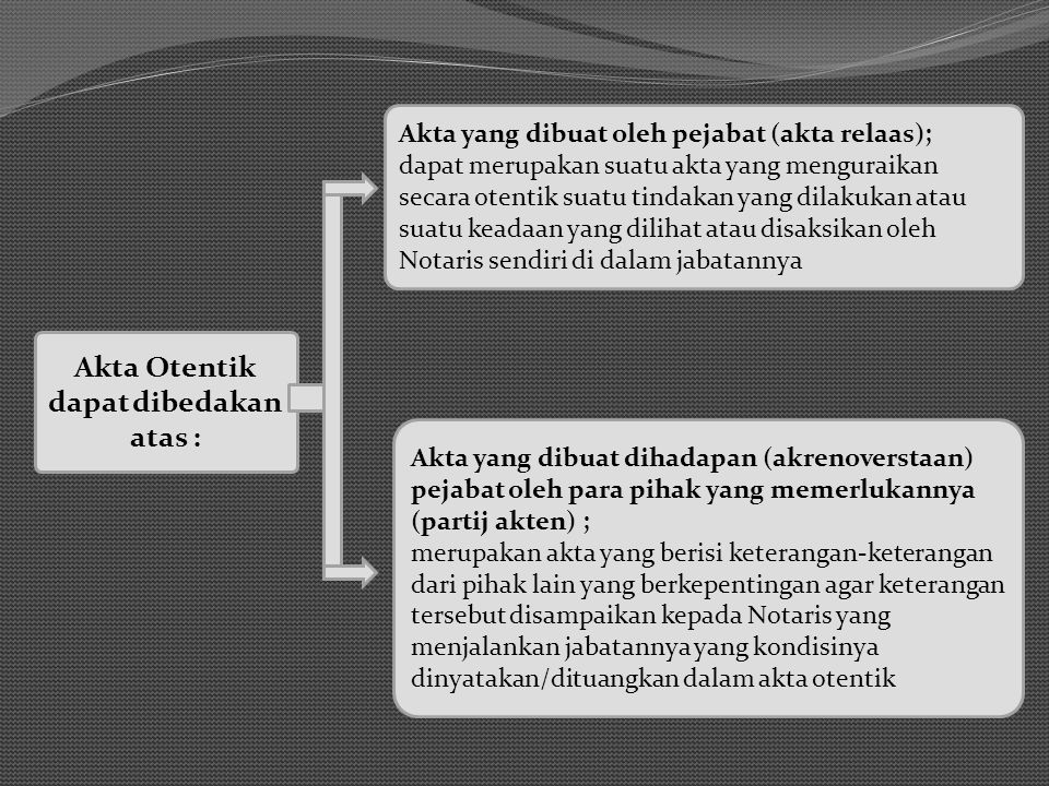Akta Otentik dapat dibedakan atas :