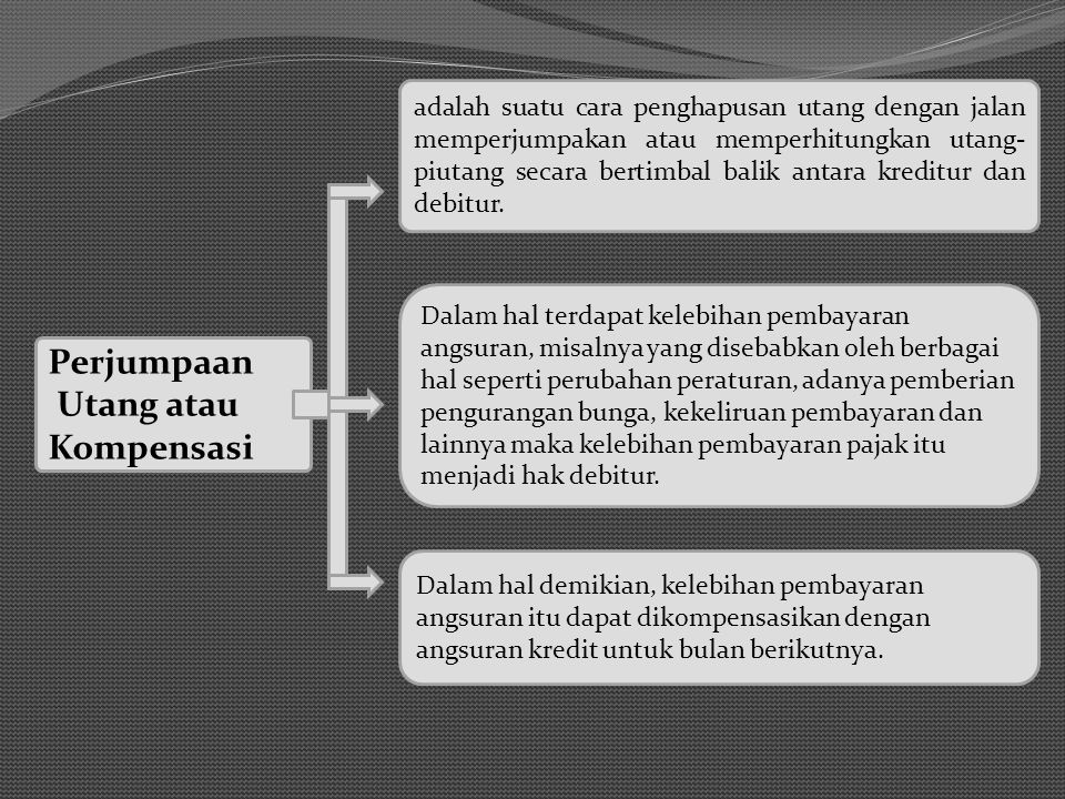 Perjumpaan Utang atau Kompensasi