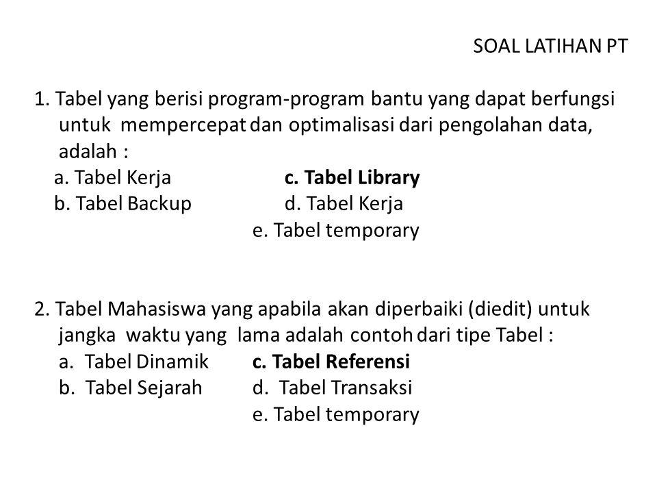 SOAL LATIHAN PT 1. Tabel yang berisi program-program bantu yang dapat berfungsi untuk mempercepat dan optimalisasi dari pengolahan data, adalah :