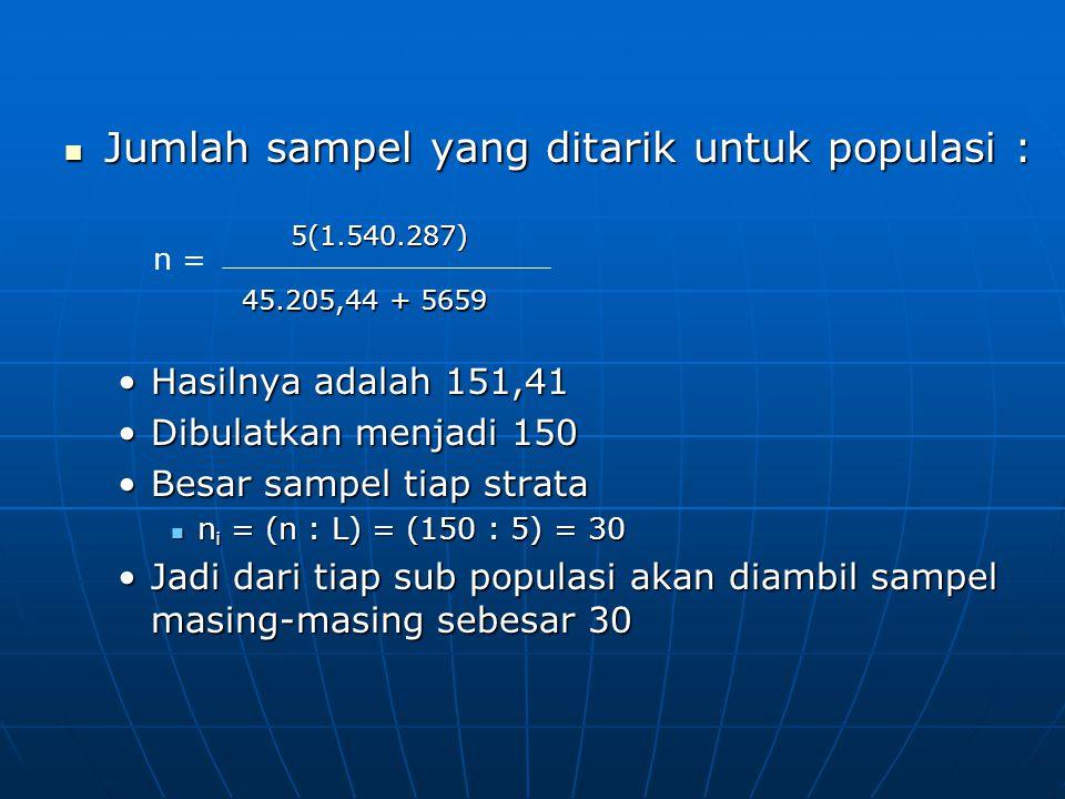Jumlah sampel yang ditarik untuk populasi :