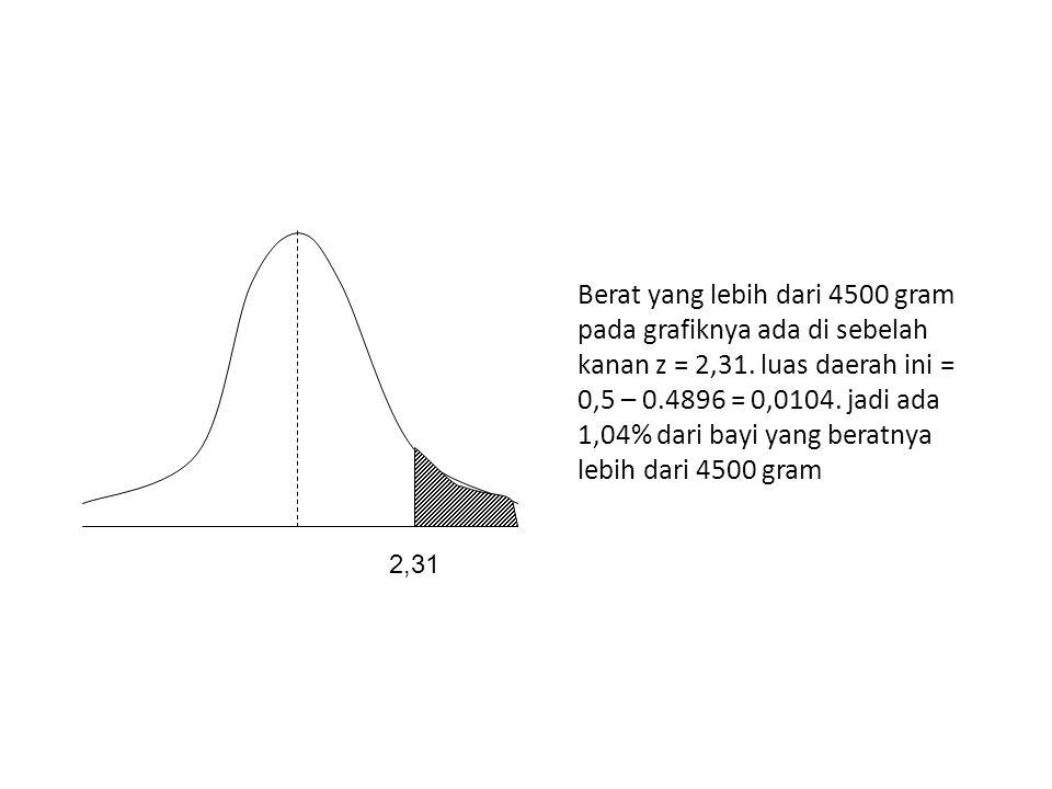 Berat yang lebih dari 4500 gram pada grafiknya ada di sebelah kanan z = 2,31. luas daerah ini = 0,5 – 0.4896 = 0,0104. jadi ada 1,04% dari bayi yang beratnya lebih dari 4500 gram