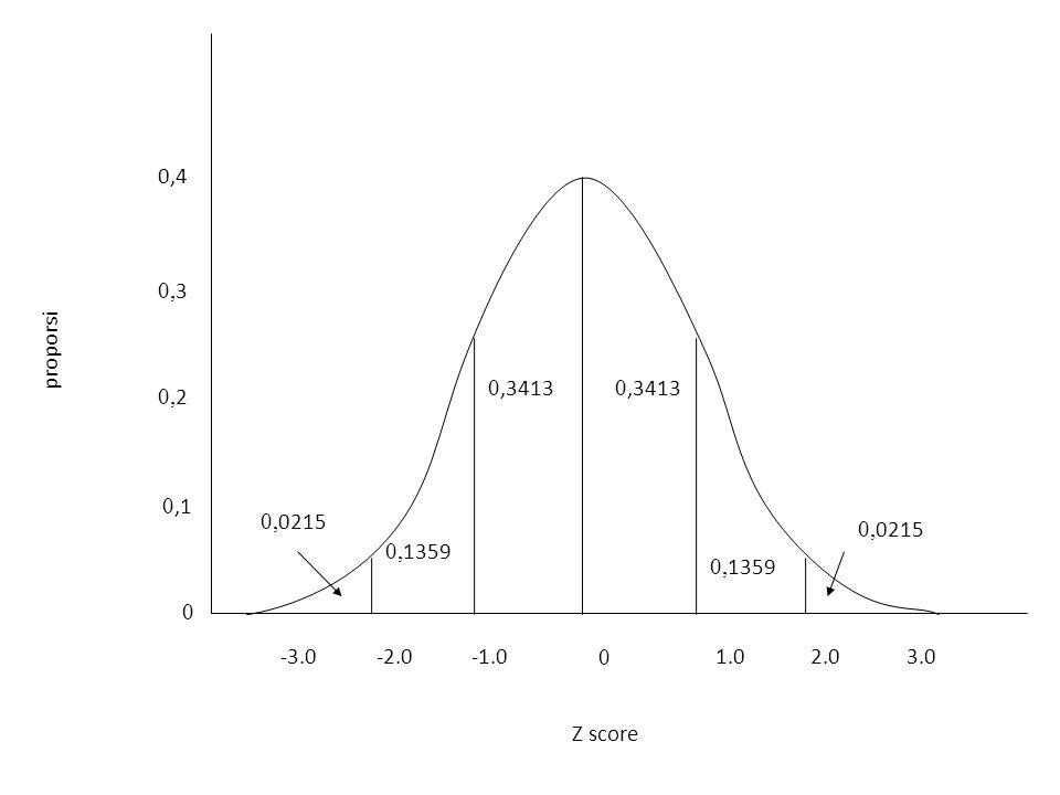 0,4 0,1 0,2 0,3 1.0 -1.0 -2.0 -3.0 2.0 3.0 0,3413 0,1359 0,0215 Z score proporsi