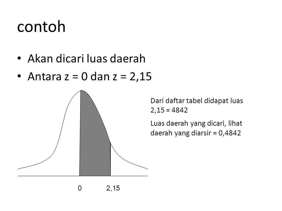 contoh Akan dicari luas daerah Antara z = 0 dan z = 2,15