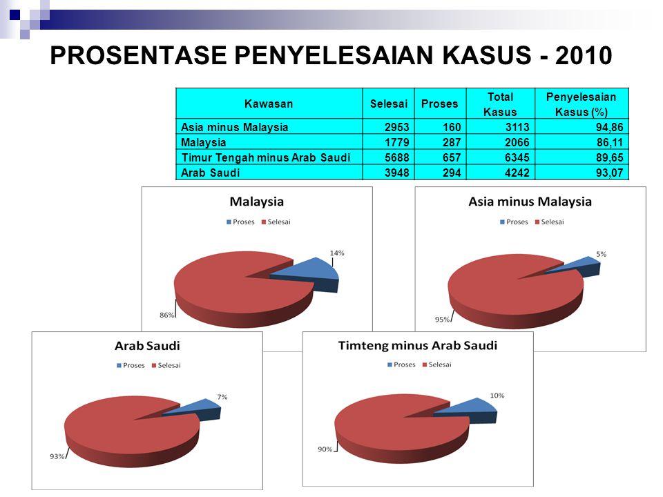 PROSENTASE PENYELESAIAN KASUS - 2010