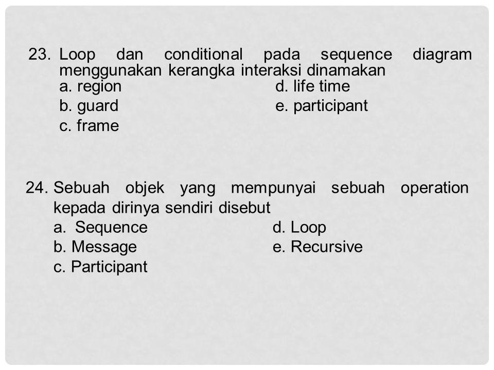 23. Loop dan conditional pada sequence diagram menggunakan kerangka interaksi dinamakan