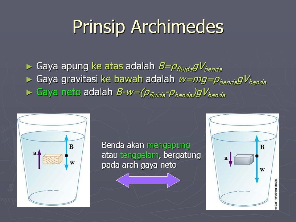 Prinsip Archimedes Gaya apung ke atas adalah B=ρfluidagVbenda