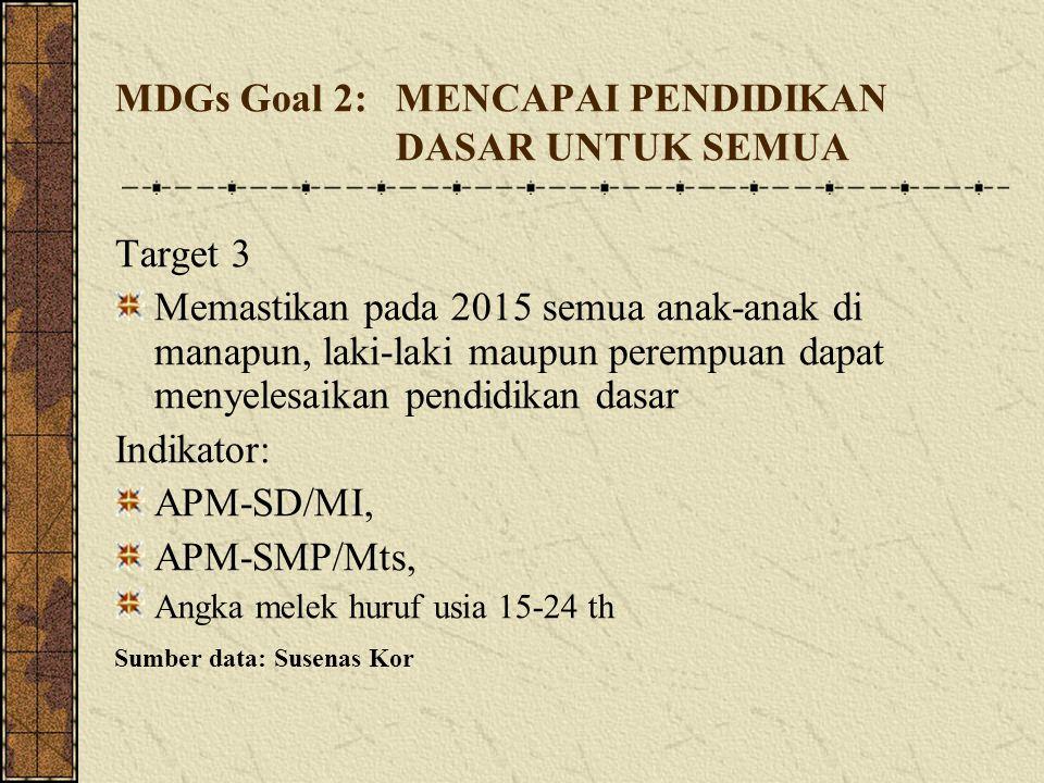 MDGs Goal 2: MENCAPAI PENDIDIKAN DASAR UNTUK SEMUA