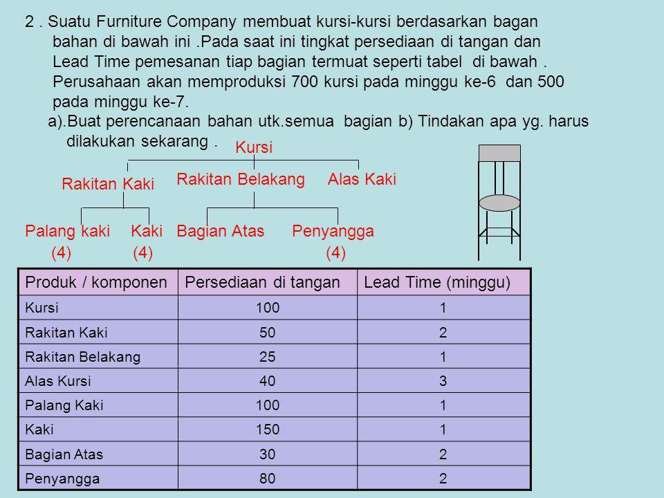 2 . Suatu Furniture Company membuat kursi-kursi berdasarkan bagan