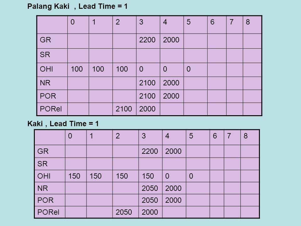 Palang Kaki , Lead Time = 1 1. 2. 3. 4. 5. 6. 7. 8. GR. 2200. 2000. SR. OHI. 100. NR.