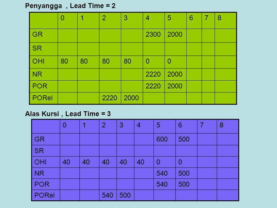 Penyangga , Lead Time = 2 1. 2. 3. 4. 5. 6. 7. 8. GR. 2300. 2000. SR. OHI. 80. NR. 2220.