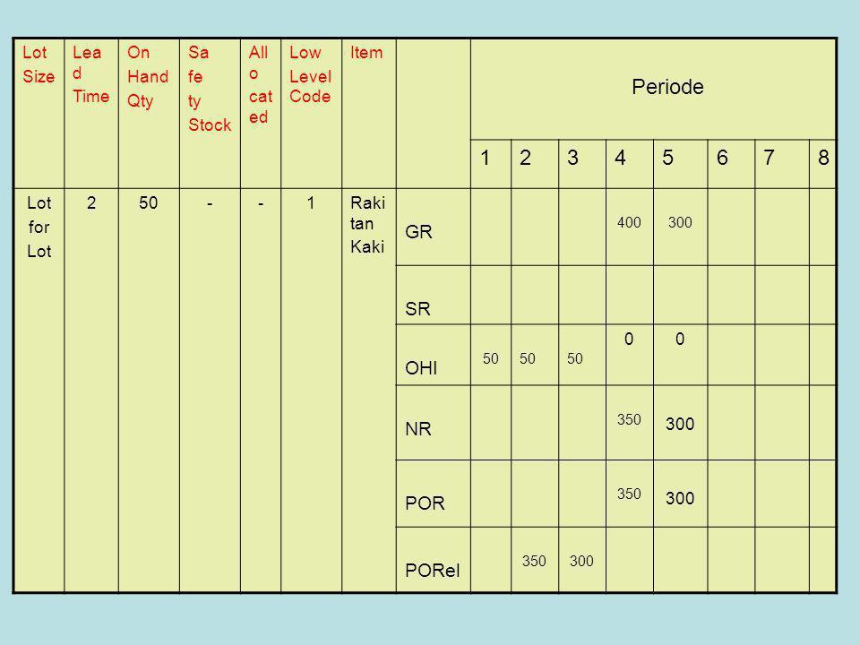 Periode 1 2 3 4 5 6 7 8 GR SR OHI NR POR PORel Lot Size Lead Time On