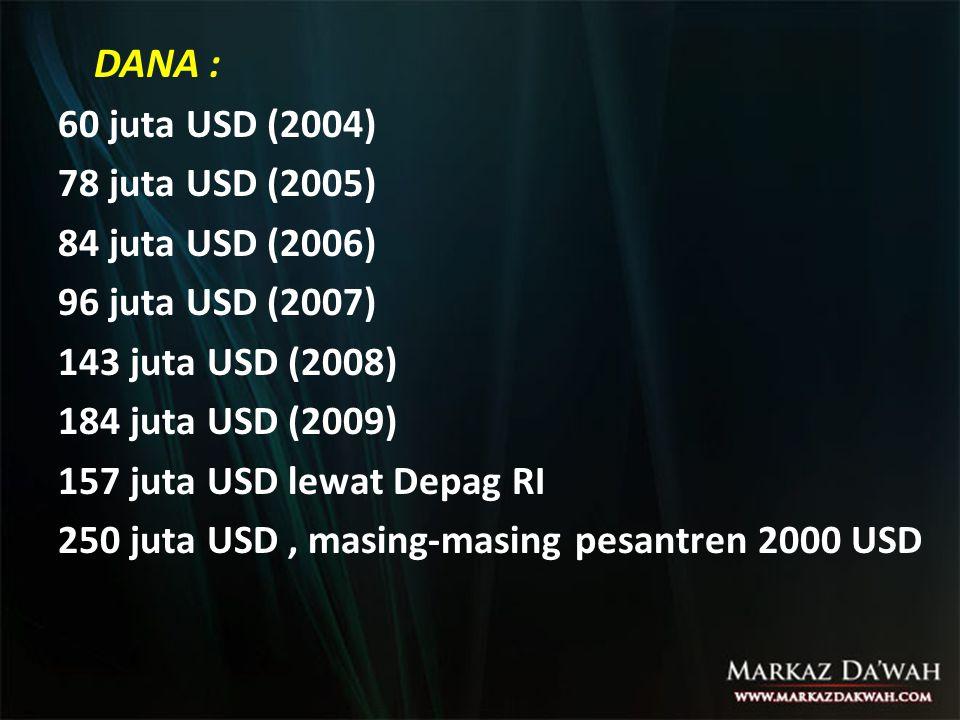 DANA : 60 juta USD (2004) 78 juta USD (2005) 84 juta USD (2006)