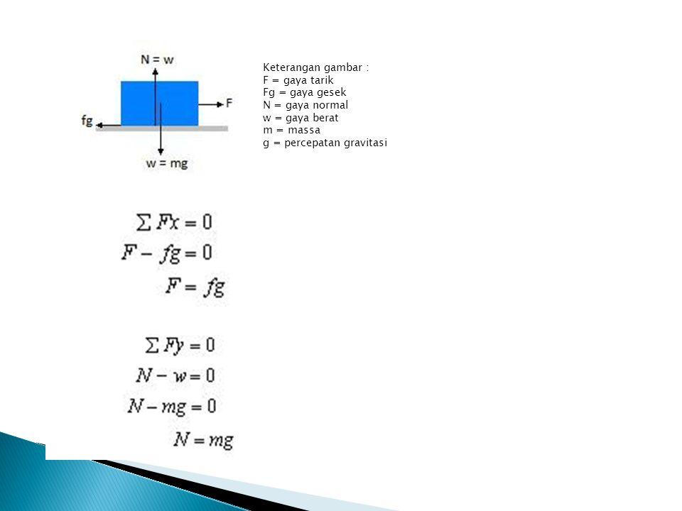 Keterangan gambar : F = gaya tarik. Fg = gaya gesek. N = gaya normal. w = gaya berat. m = massa.