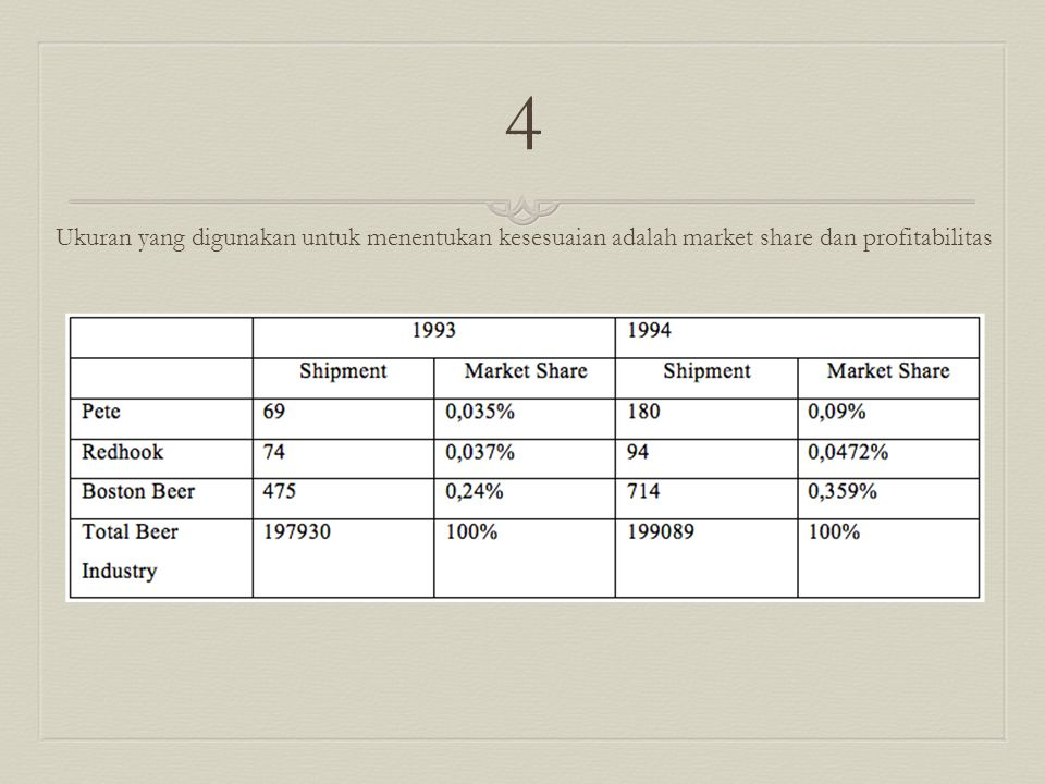 4 Ukuran yang digunakan untuk menentukan kesesuaian adalah market share dan profitabilitas