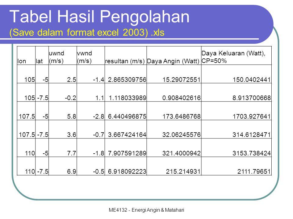 Tabel Hasil Pengolahan (Save dalam format excel 2003) .xls