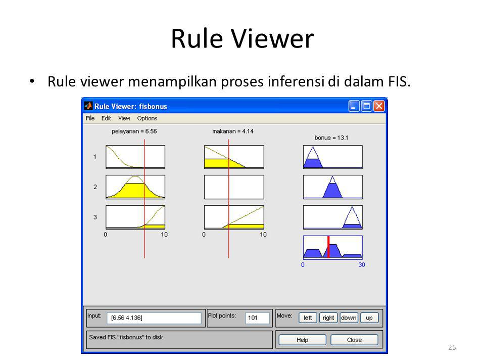 Rule Viewer Rule viewer menampilkan proses inferensi di dalam FIS.