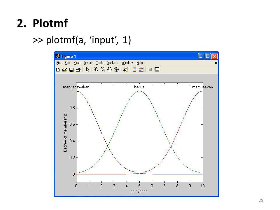 Plotmf >> plotmf(a, 'input', 1)