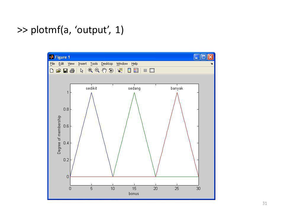 >> plotmf(a, 'output', 1)