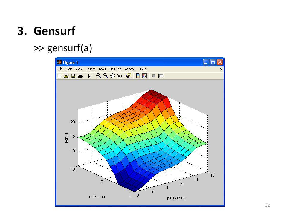 Gensurf >> gensurf(a)