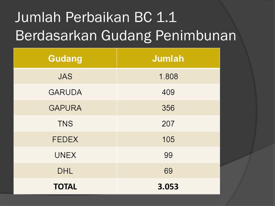 Jumlah Perbaikan BC 1.1 Berdasarkan Gudang Penimbunan