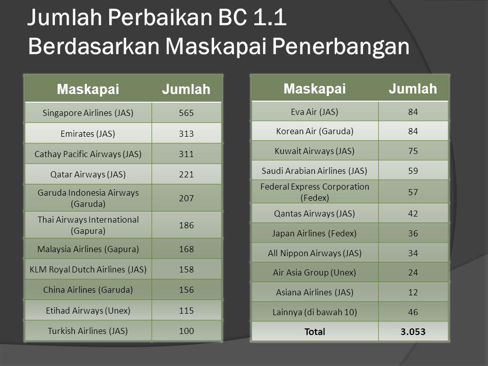 Jumlah Perbaikan BC 1.1 Berdasarkan Maskapai Penerbangan