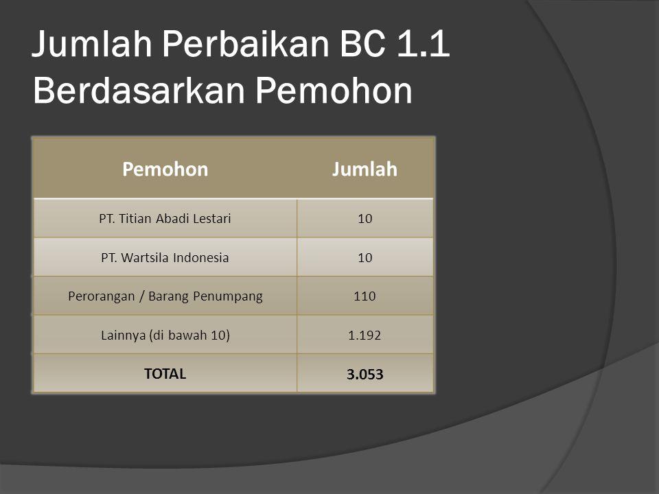 Jumlah Perbaikan BC 1.1 Berdasarkan Pemohon