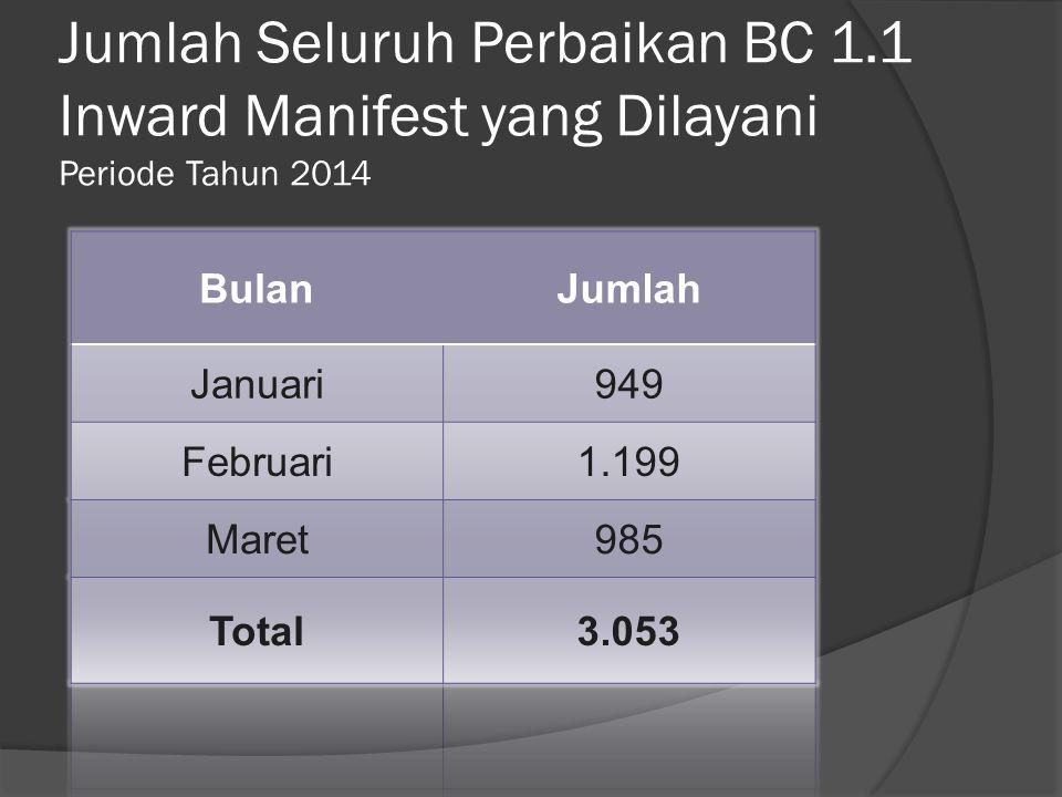 Jumlah Seluruh Perbaikan BC 1