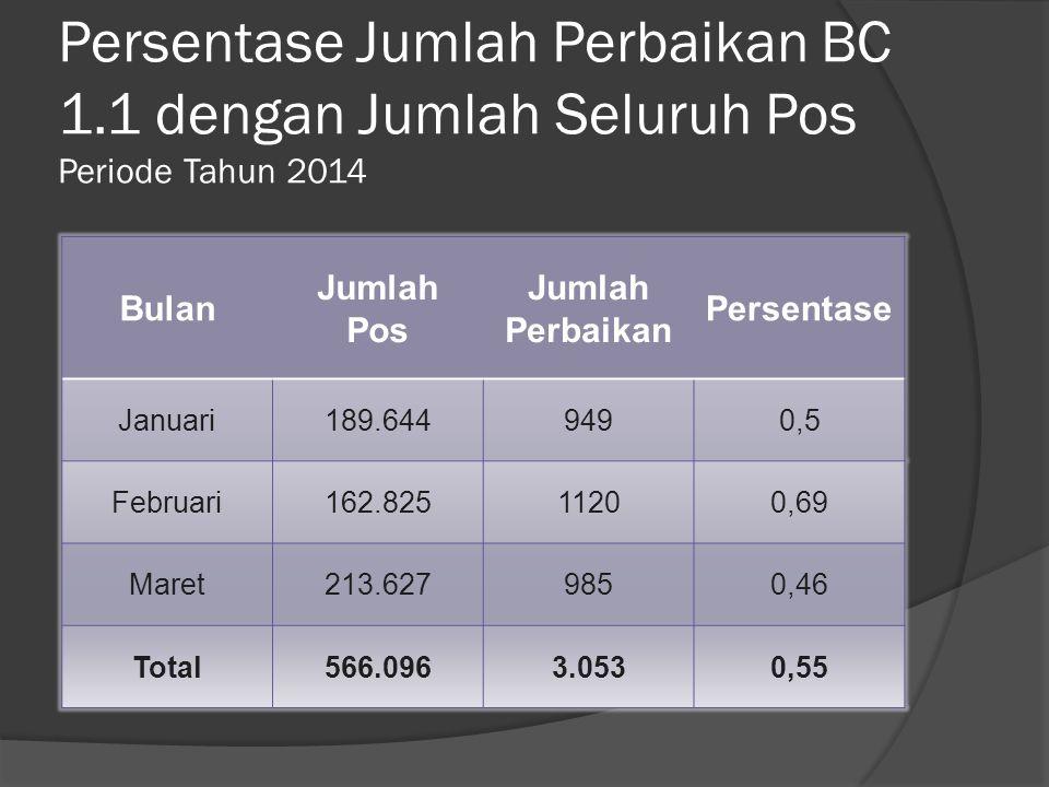 Persentase Jumlah Perbaikan BC 1