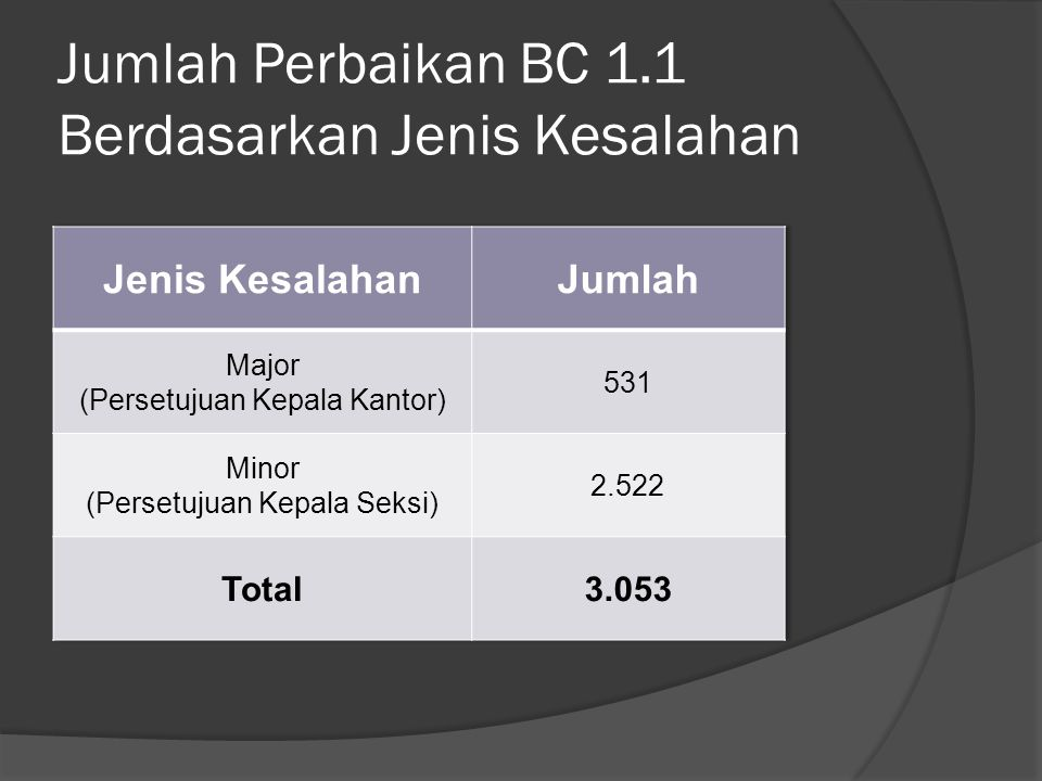 Jumlah Perbaikan BC 1.1 Berdasarkan Jenis Kesalahan