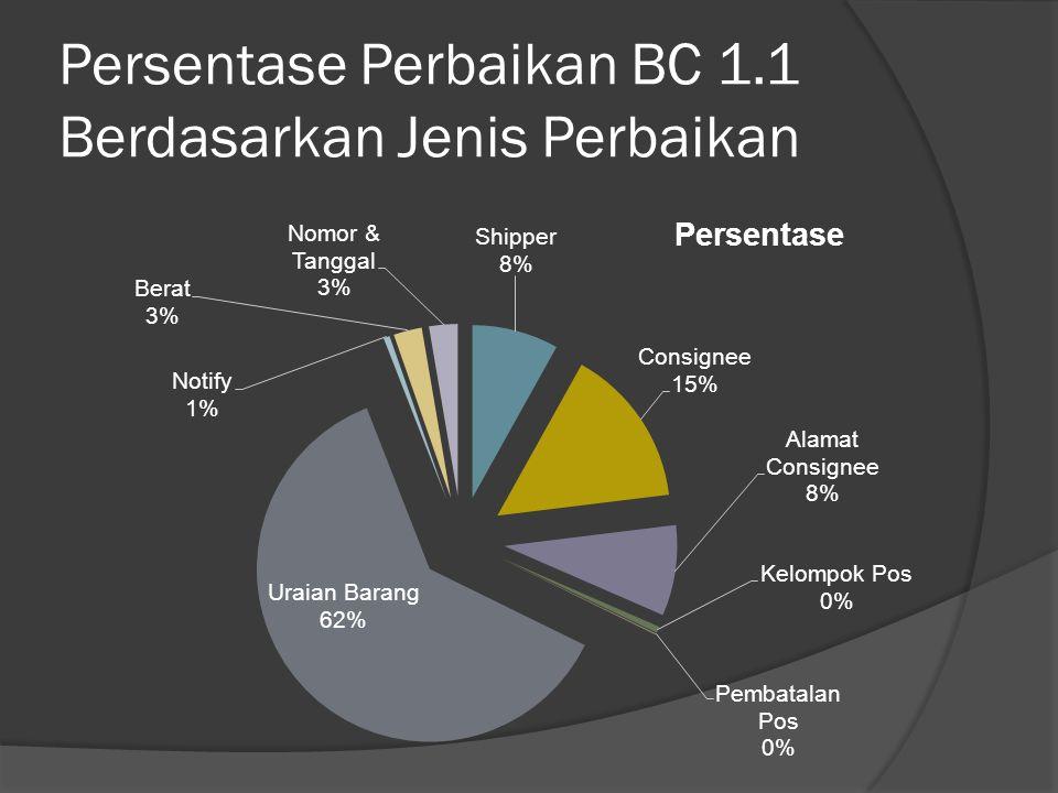 Persentase Perbaikan BC 1.1 Berdasarkan Jenis Perbaikan