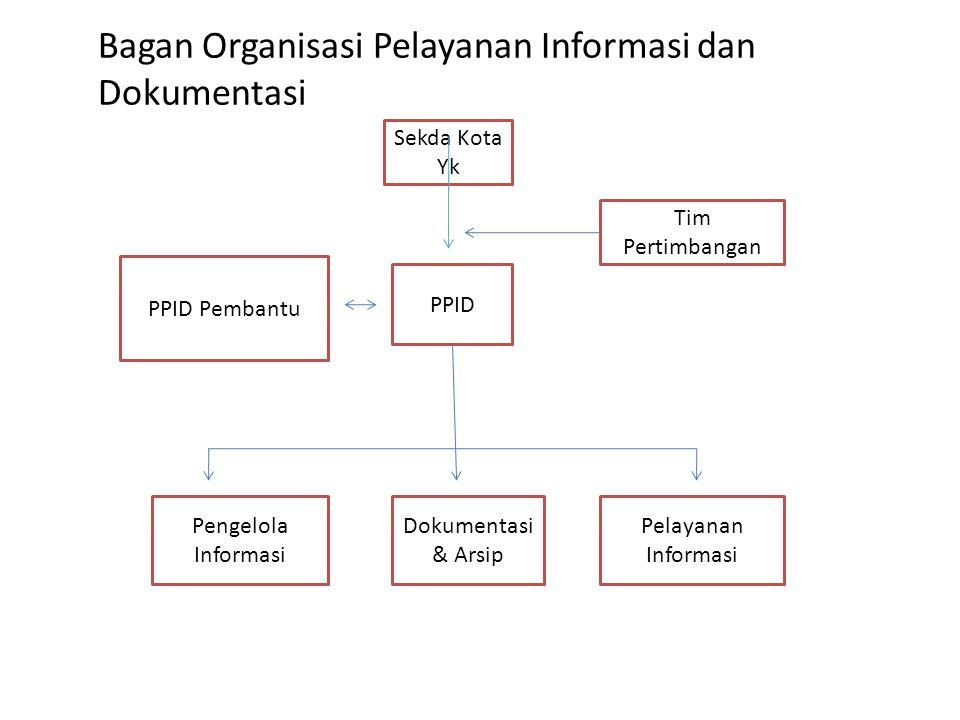 Bagan Organisasi Pelayanan Informasi dan Dokumentasi