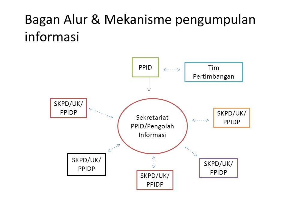 Bagan Alur & Mekanisme pengumpulan informasi
