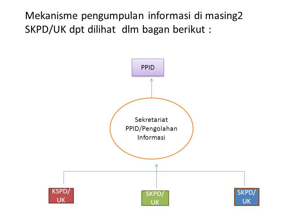 Sekretariat PPID/Pengolahan Informasi